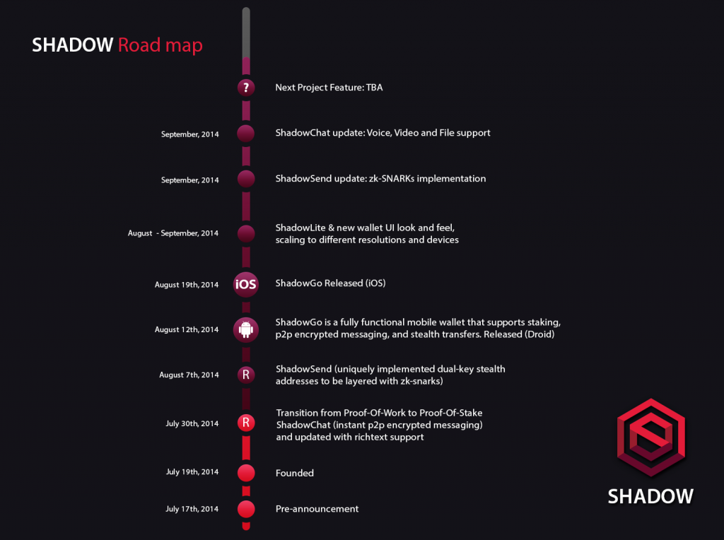 bitcoinist_Shadow_roadmap