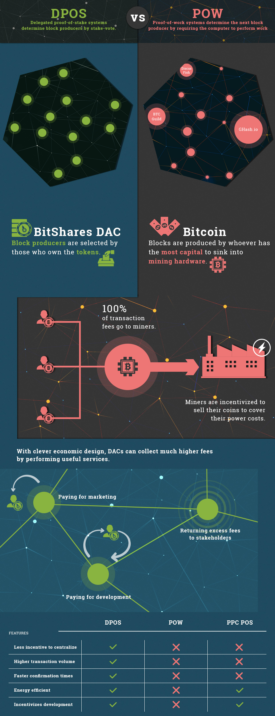 DPOS Infographic from the BitShares Wiki.