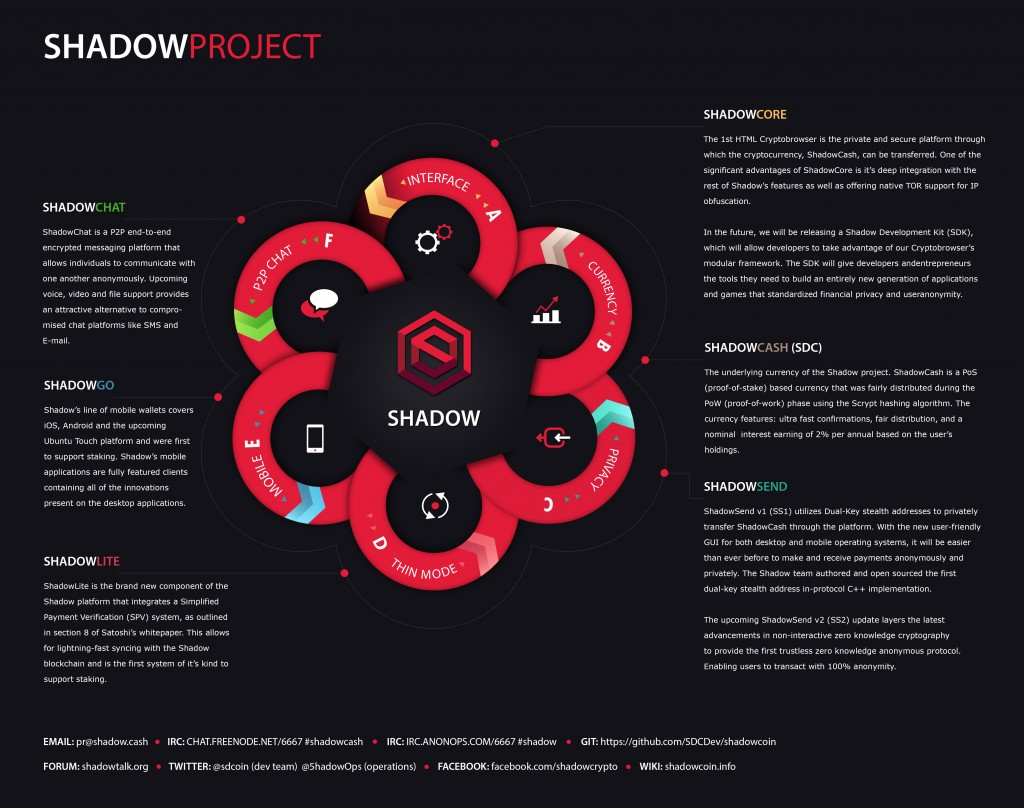 shadowproject_big_bitcoinist_shadowcash
