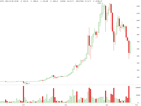 Is Bitcoin A Giant Pump And Dump