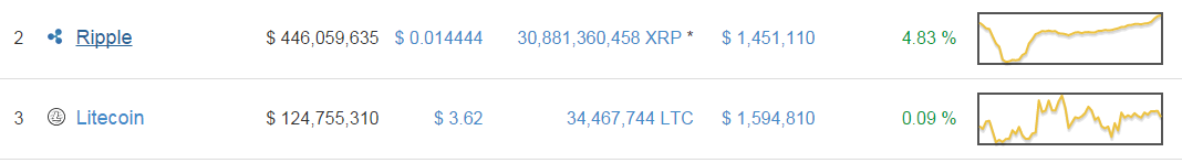 ripple and litecoin