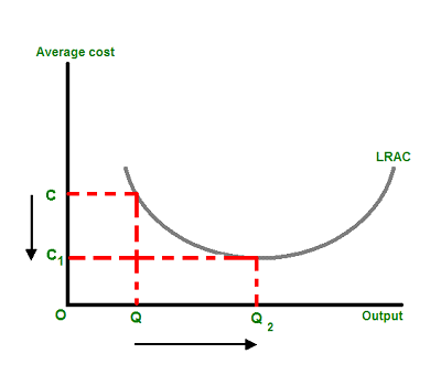 A graphic representation of economies of scale
