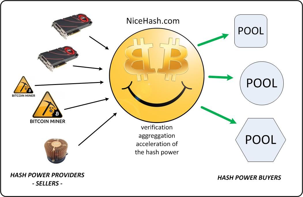 NiceHash Brings Advanced Cryptocurrency Cloud Mining Hash Rental And Multipool