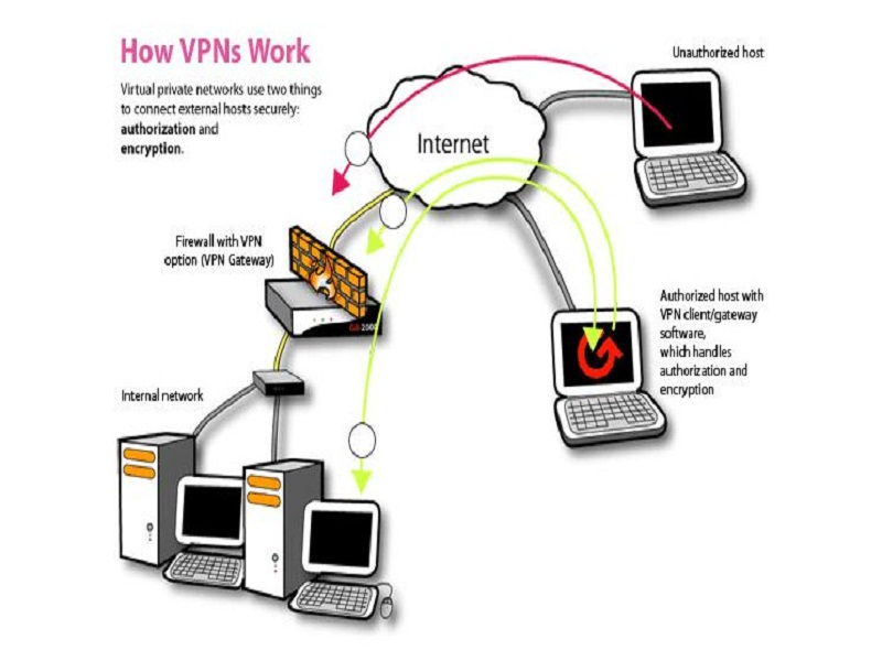 circumventing the ban is easy with virtual private networks (VPNs) and proxies