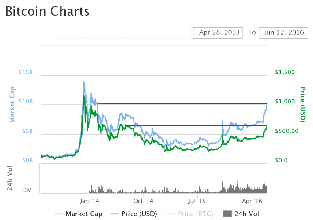 Four Charts That Suggest Bitcoin Value Could Be At 10000 USD Next Year More Or Less Stable Over The Years