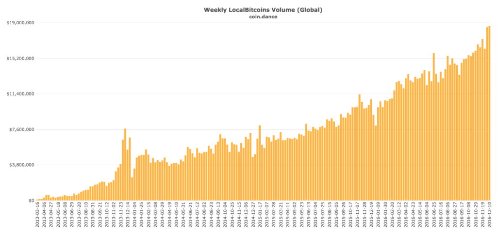 coin-dance-localbitcoins-all-volume
