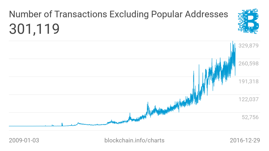 n-transactions-excluding-popular