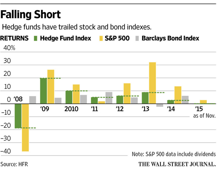hedge-funds-performance