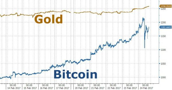 Bitcoin Is Not Designed To Replace The Dollar Anytime Soon But It May End Up Replacing Gold As Most Valuable Commodity Of Future Its Value Has