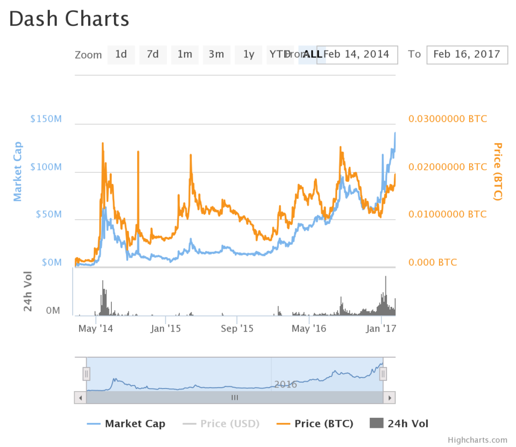Optimism altcoins dash and