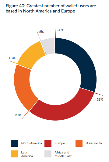 Cryptocurrency wallet users donut chart