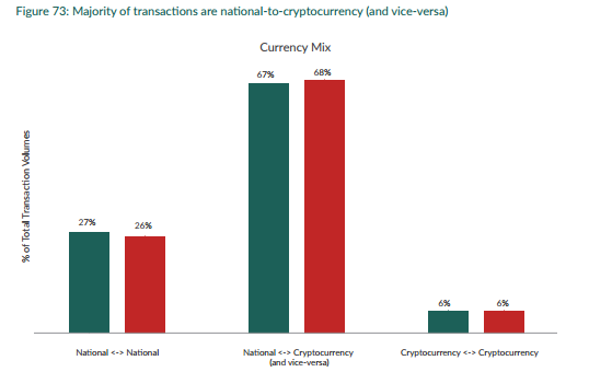 National-to-cryptocurrency transactions vs other transactions