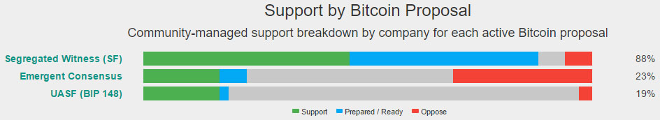 Support by Bitcoin Proposal