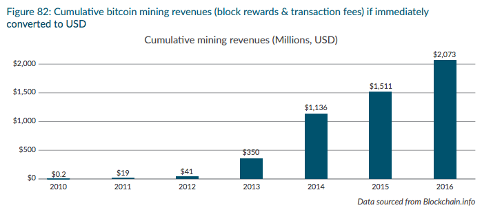 Bitcoin miners raked in over 2 billion since 2008 bitcoinist this study written by dr garrick hileman and michel rauchs has revealed that the total rewards from bitcoin mining since 2008 when bitcoin was founded ccuart Image collections
