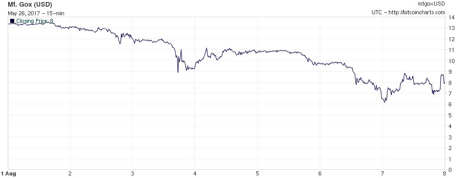 Bitcoin price drop August 2013