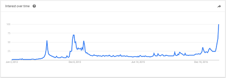 Google searches for bitcoin have increased according to Google Trends