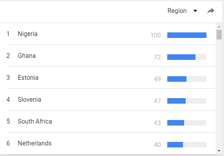 Google search for Bitcoin by country