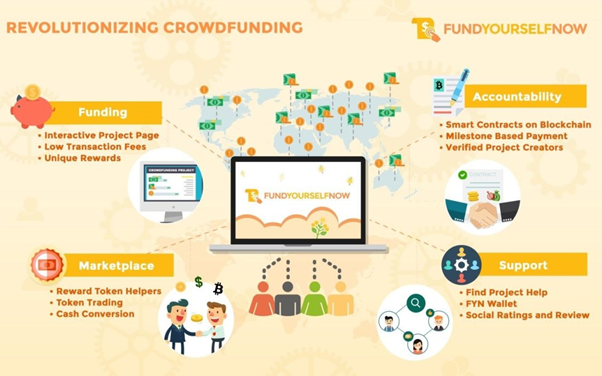 FundYourselfNow Crowdfunding Platform Announces Q1 2018 Launch, ICO Starts June 2, 2017
