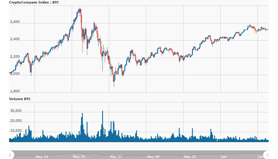 Bitcoin price downturn for the week of May 28 2017