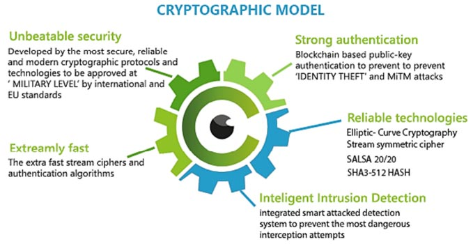CrypViser's cryptographic model