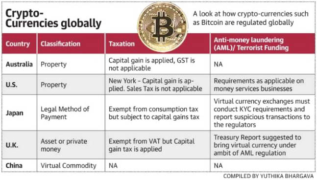 Cryptocurrency comparison table