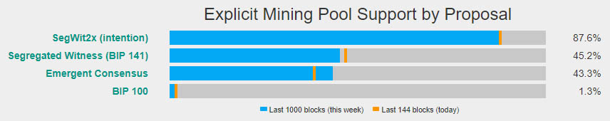 Percentage of miners signalling intent to support Segwit2x