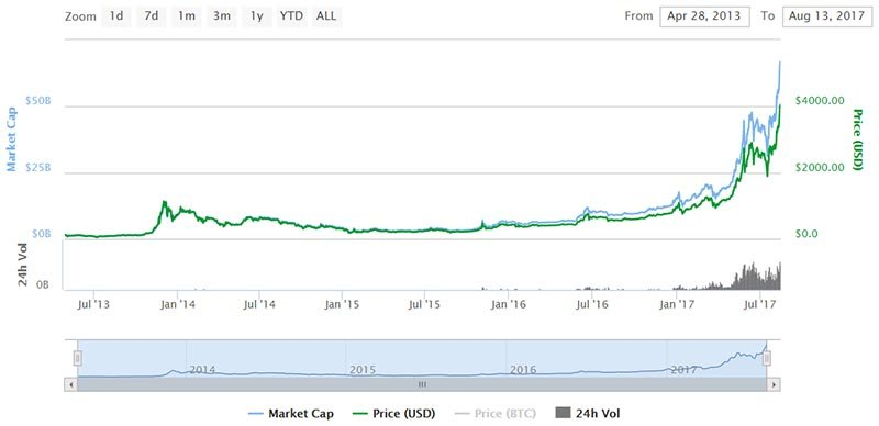Value of Bitcoin tops $4000