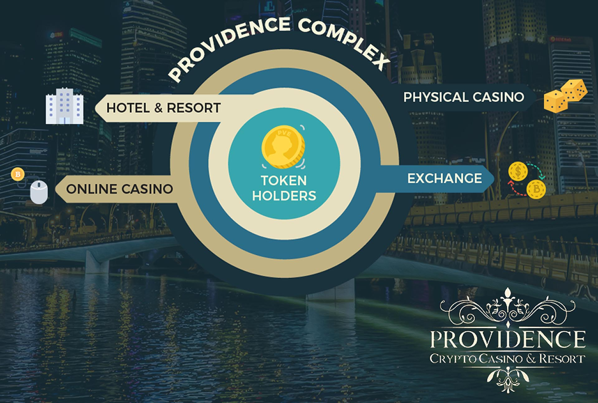 Providence - 100% Cashless Physical Casino and Resort