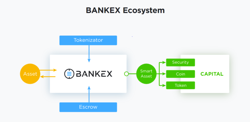 The Cryptocurrency News Group BANKEX Proof-of-Asset Protocol: Financial Market Evolution