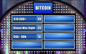 Bitcoin Heading to $10,000? Survey Says...