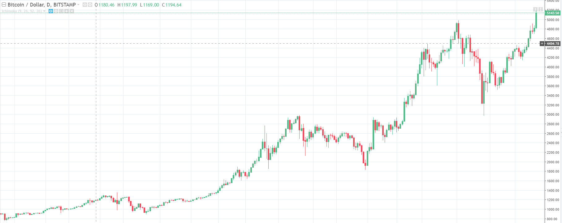 It Is Since March This Year That The Price Of Bitcoin Has Been Increasing Exponentially Consistently Hitting All Time Highs