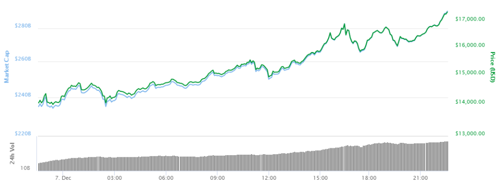The Cryptocurrency News Group Bitcoin Shatters $18,000 Mark Less than 3 hours after $17,000