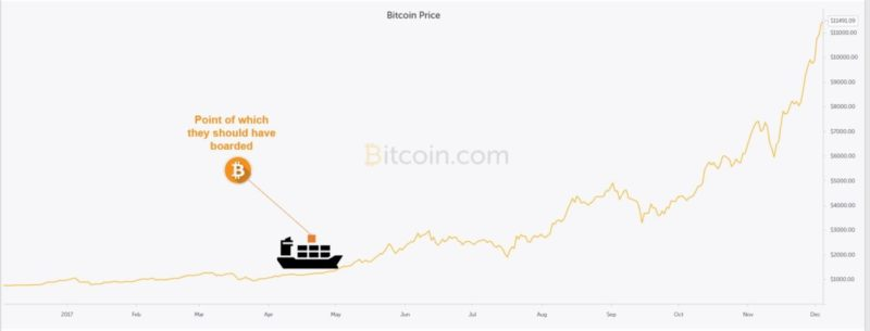 mark fidelman bitcoin chart
