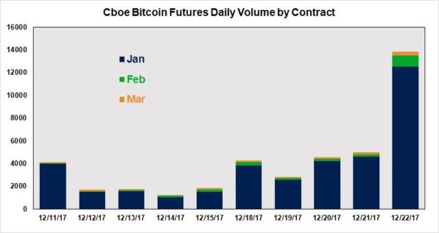 CBOE Succeeds with Its First Week of Trading Bitcoin Futures