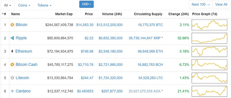 Ripple Dethrones Ethereum