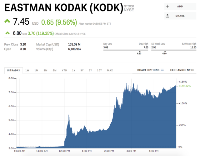 Kodak announces ICO, stock jumps 44%