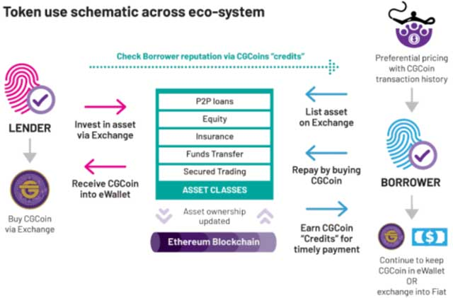 Crowd Genie Token Use Schematic