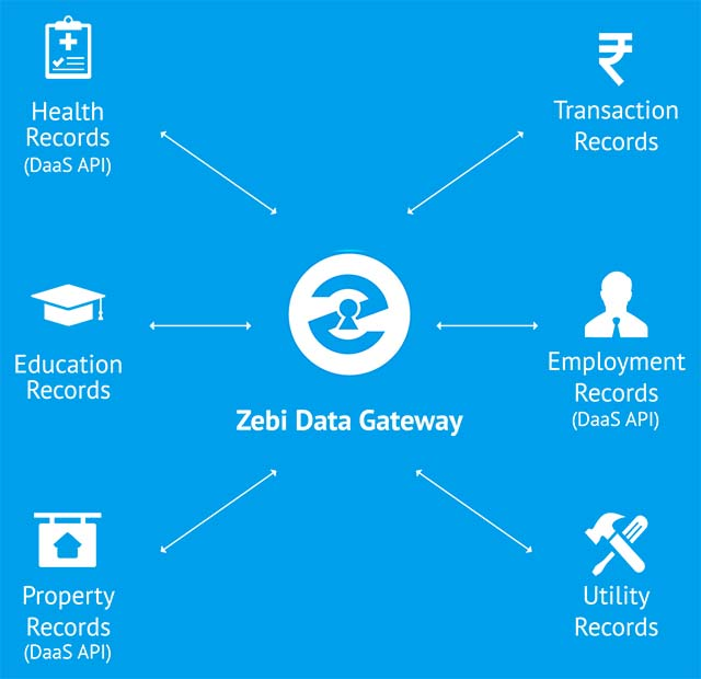 Zebi - Securing India's Data on the Blockchain