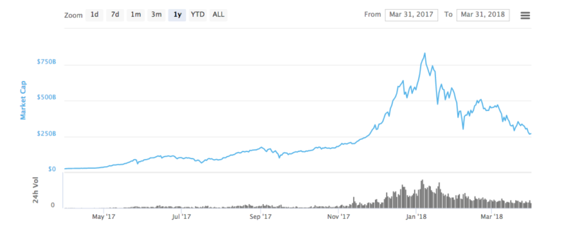 Total cryptocurrency market capitalization courtesy of CoinMarketCap.com.