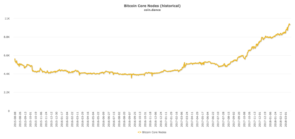 Bitcoin core nodes