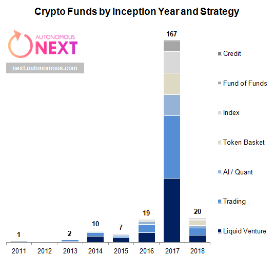 Crypto Hedge Funds by Inception Year and Strategy