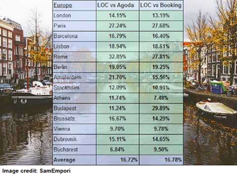 Europe: an Average of 17% Cheaper