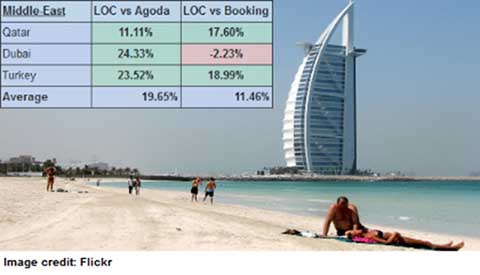 Middle-East and Turkey: an Average of 11 to 20% Cheaper