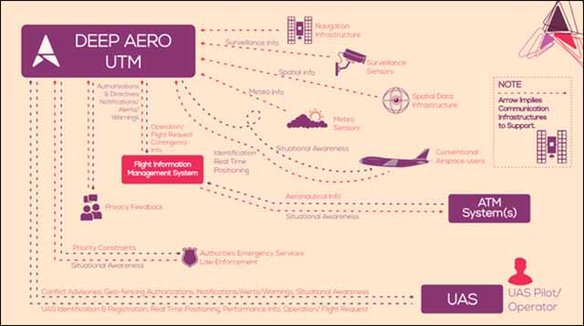 The DEEP AERO UTM platform is highly integrated with state-of-the-art components