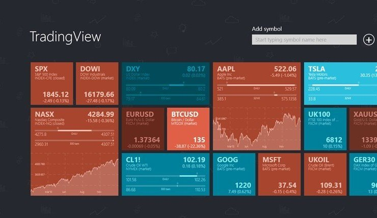 TradingView is Booming But Crypto Offering is Still Lacking