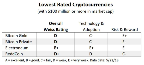 Lowest Rated Cryptocurrencies - Weiss Cryptocurrency Ratings