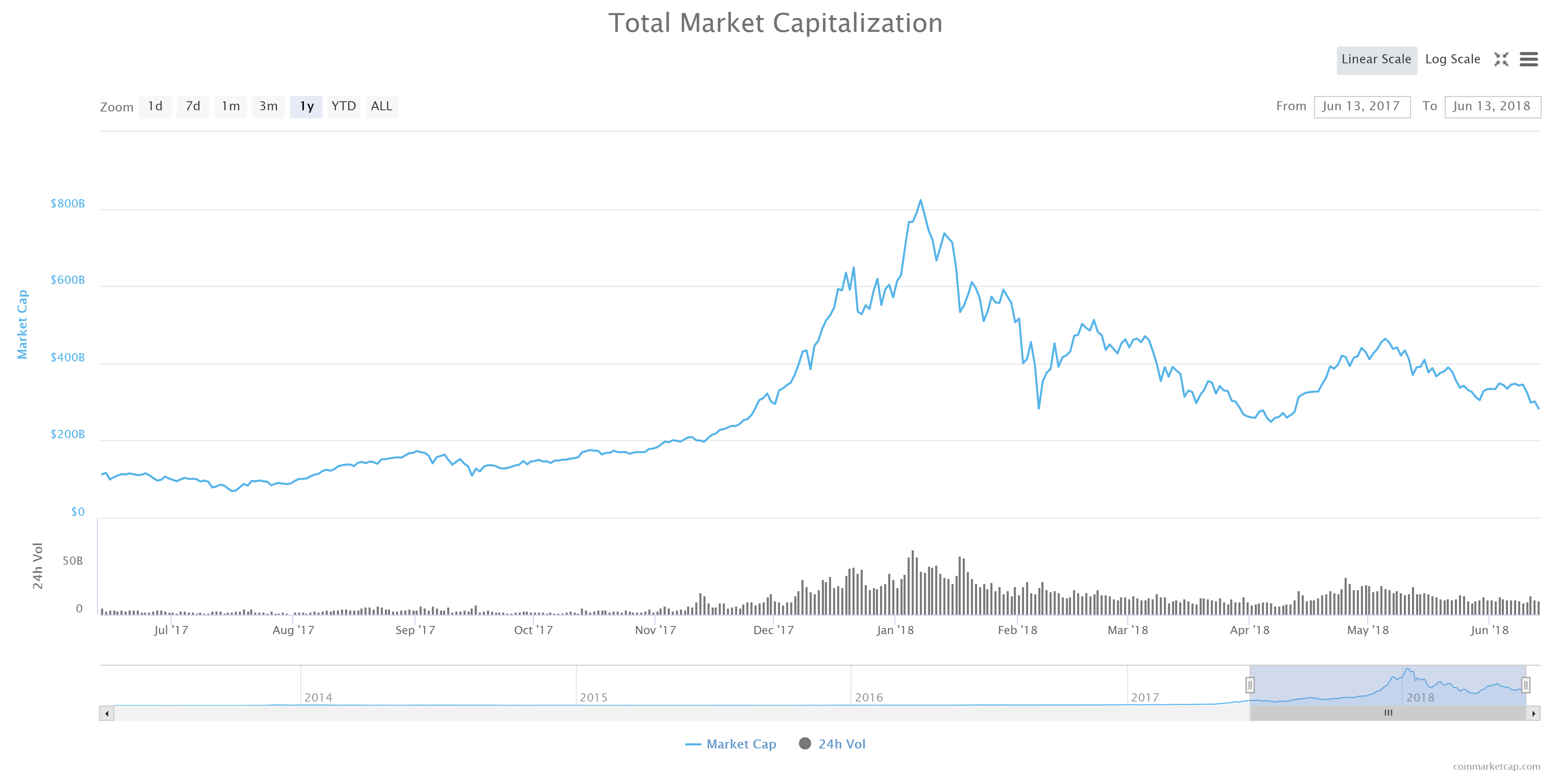 Altcoins Get Clobbered, Taking the Brunt of the Bitcoin Bear Market