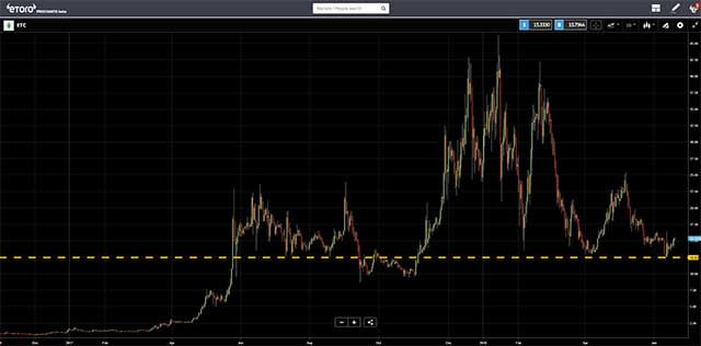 eToro - ETC Price Chart