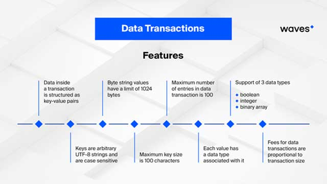 Data Transactions, Nearly Non-Existent Fees