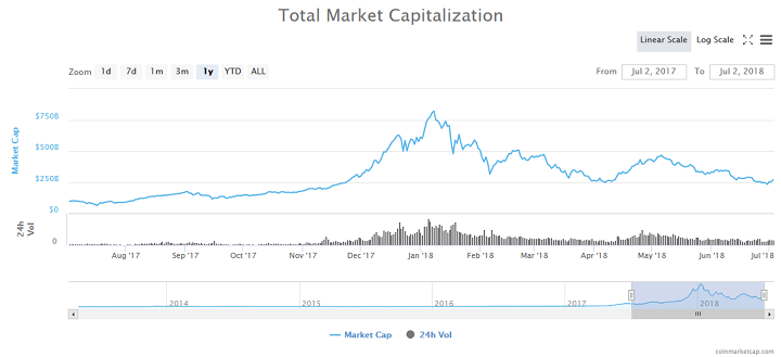 Bitcoin price chart to date - CoinMarketCap